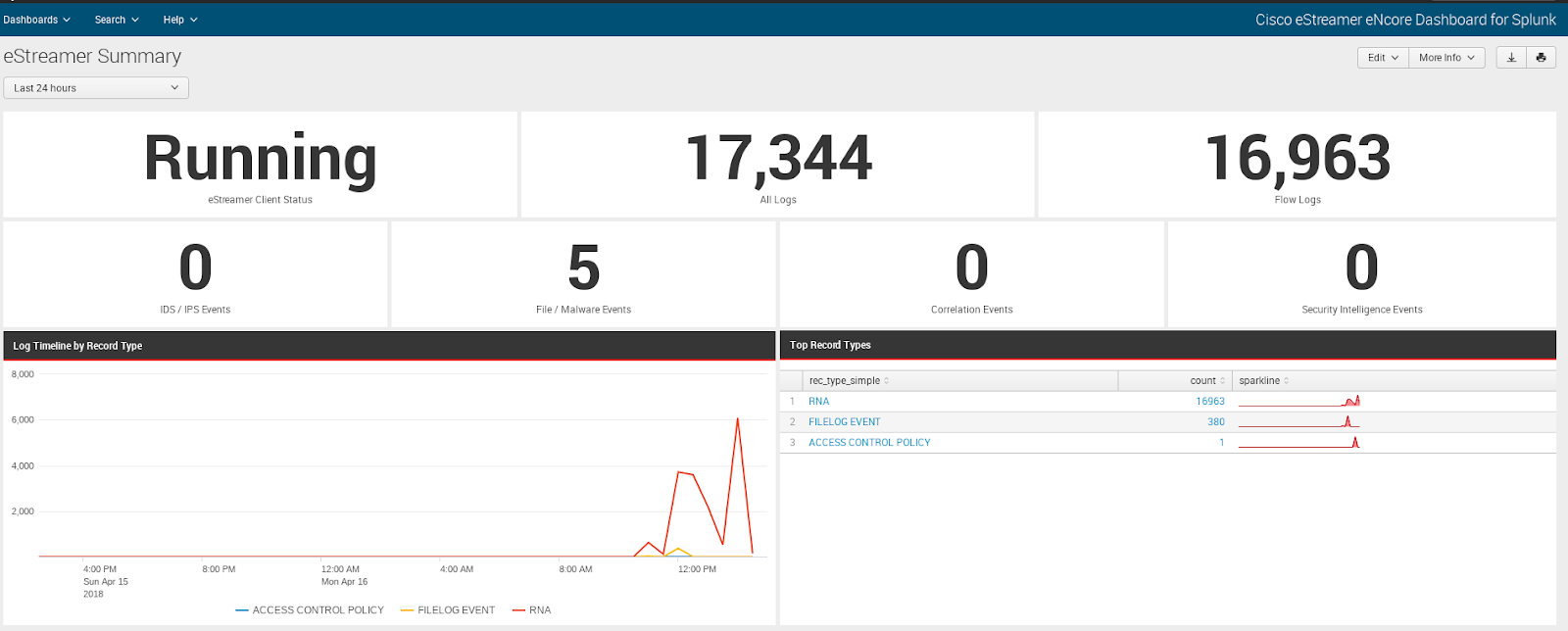 How to configure log sending from Cisco FirePower to Splunk