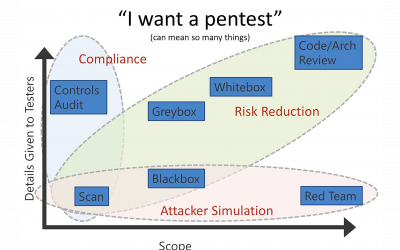 The best penetration test for your business