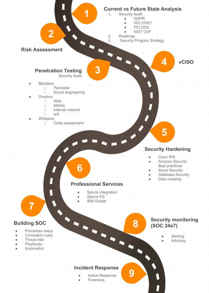 Roadmap of UD services | UnderDefense